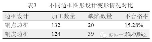 6a9c43aeb2cf43be8495954f0d05e888 PCB变形的原因及改善