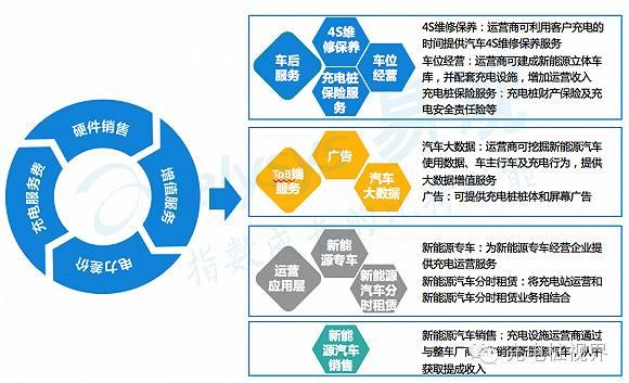 """商业模式创新——""""硬件销售 充电服务费 电力差价 增值服务""""是未来图片"""