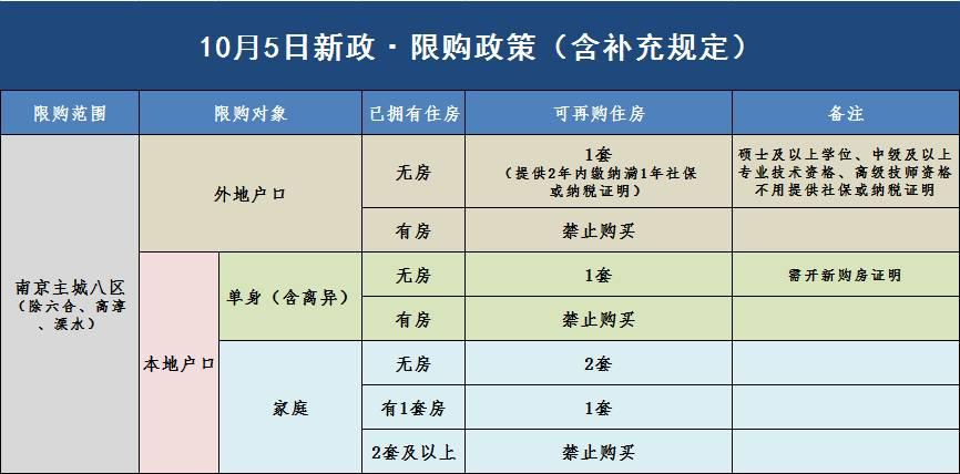 南京限购限贷政策最新细则;从今天起,房产交易