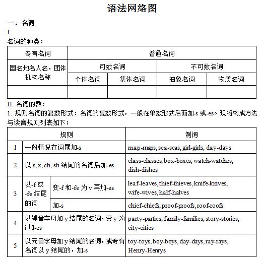 初中英语语法大全(含速记图解及知识点总结)(图例)