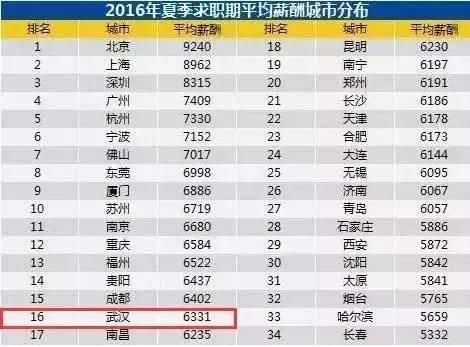 武汉人均工资_武汉大学