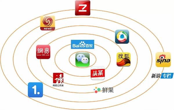 新媒体运营都有哪些自媒体平台?