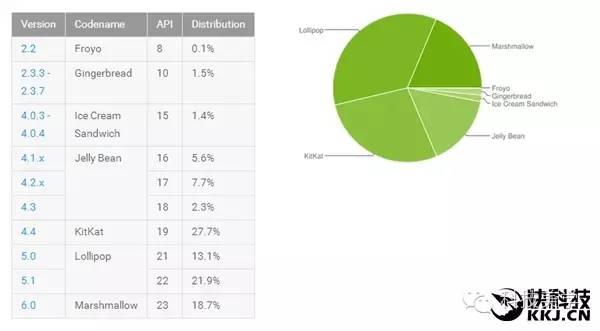 三分之二用户安装IOS 10 安卓7.0有苦难言