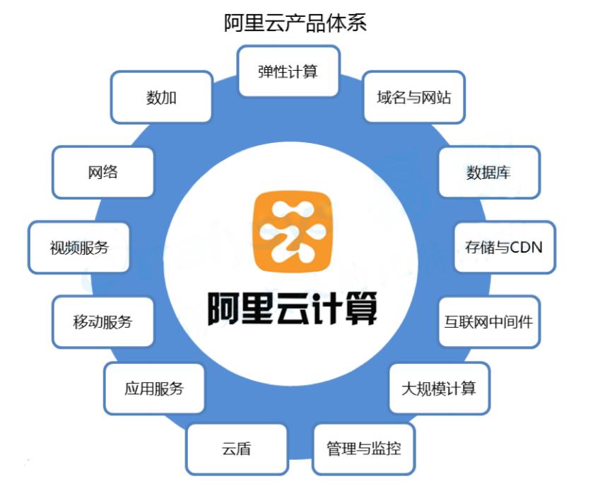 正文  1,产品及战略布局 截至目前,阿里云产品体系包括弹性计算,域名