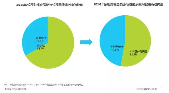2016年乐视影视会员与乐视网促销活动的比例