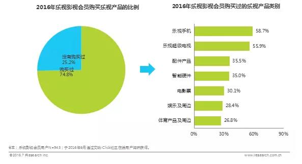 2016年乐视影视会员购买乐视产品的比例