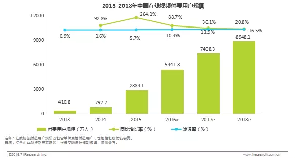 2013-2018年中国在线视频付费用户规模