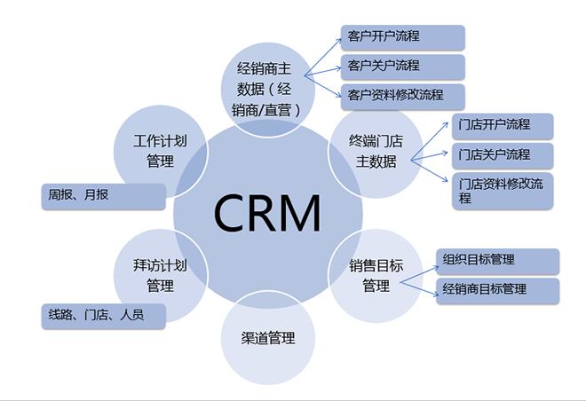 客户关系管理概念及重要性 毕业论文
