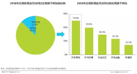2016年乐视影视会员访问乐视旗下网站的比例