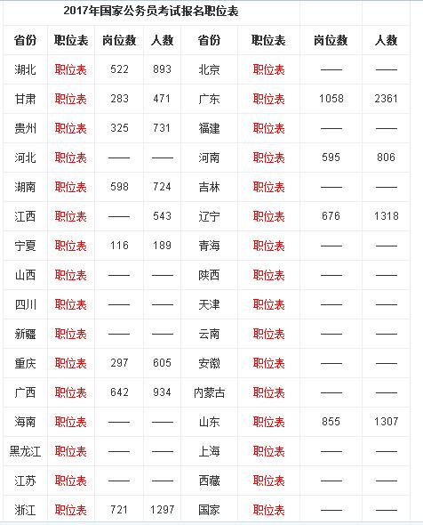 """2017年国家公务员考试(国考)职位表下载"""""""