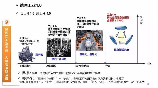 互联网 PK 工业4.0 50页PPT干货