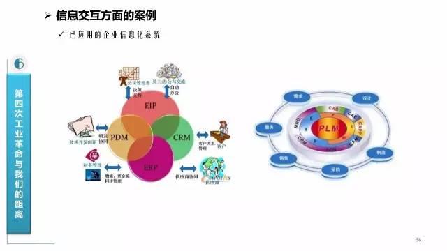 重磅解读,中国 互联网 工业 PK 德国 工业4.0 PPT学习资料分享