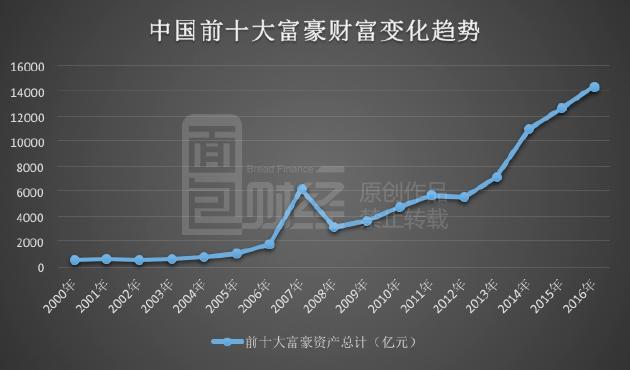 2819年中国GDP的增长速度是_德媒对中国连这词都用上了