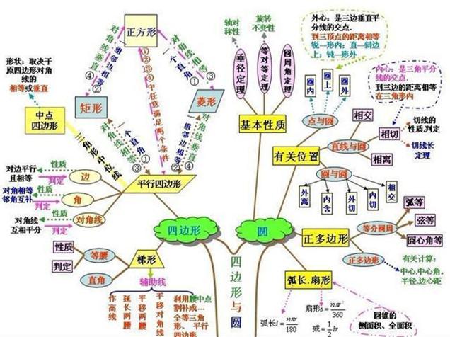 分享 初中数学思维导图,让知识 活学活用
