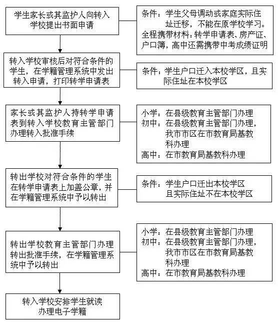 义务教育阶段学生转学流程图(暂行)