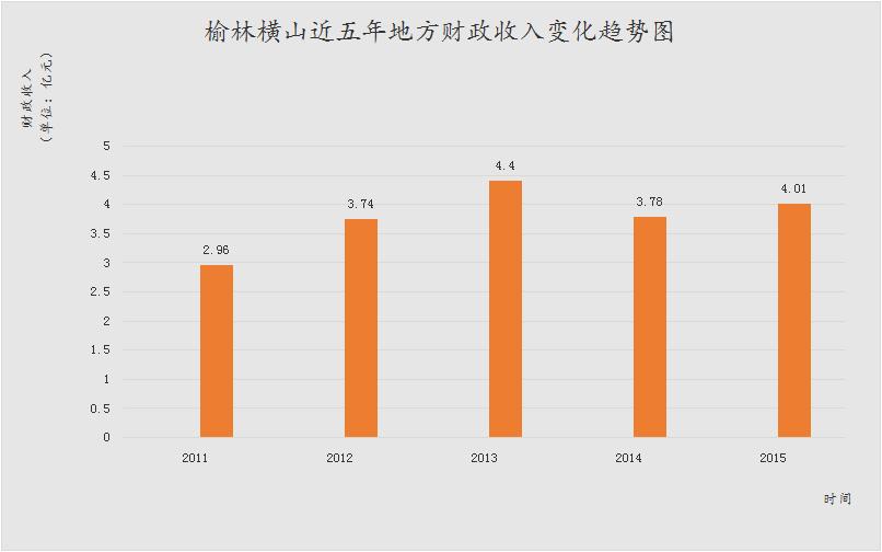 财政收入_榆林2018年财政收入