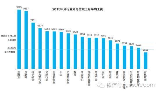 中国人过上体面生活 究竟需要多少钱?