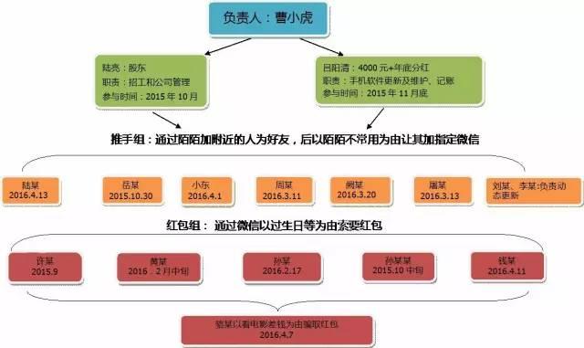 曹小虎诈骗团伙组织结构示意图