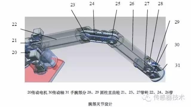 综上腕部结构及传动设计如下