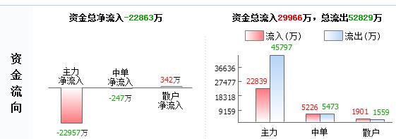 """华胜天成600410不要掉以轻心 后势惊人已成定局"""""""