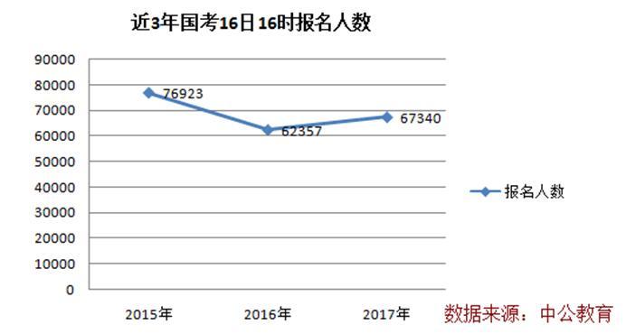 """截至16日16时:2017国考报名过审67340人"""""""