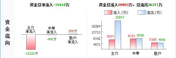 """长航凤凰000520主力源头已查明 后市已成定局"""""""