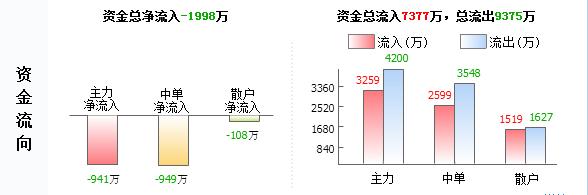 """隆鑫通用603766主力源头已查明 后市已成定局"""""""