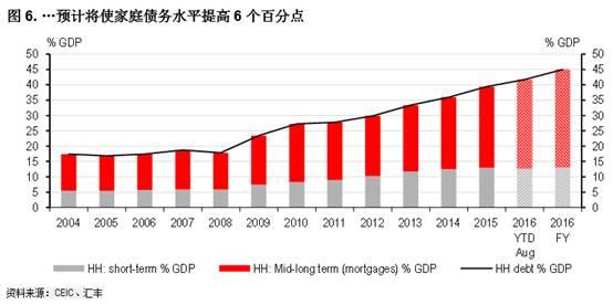 民航业在我国经济GDP占比