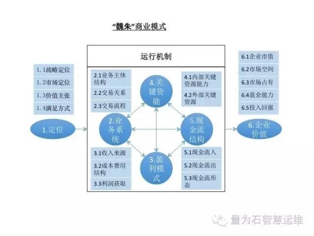"""【解读】商业密码的金钥匙:商业模式"""""""