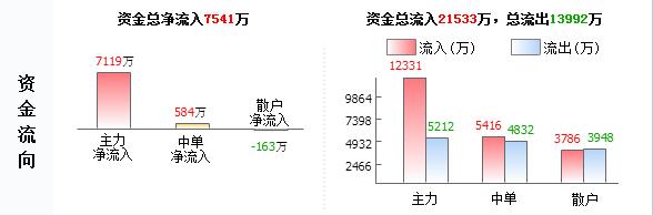 """中航机电002013主力源头已查明 后市已成定局"""""""