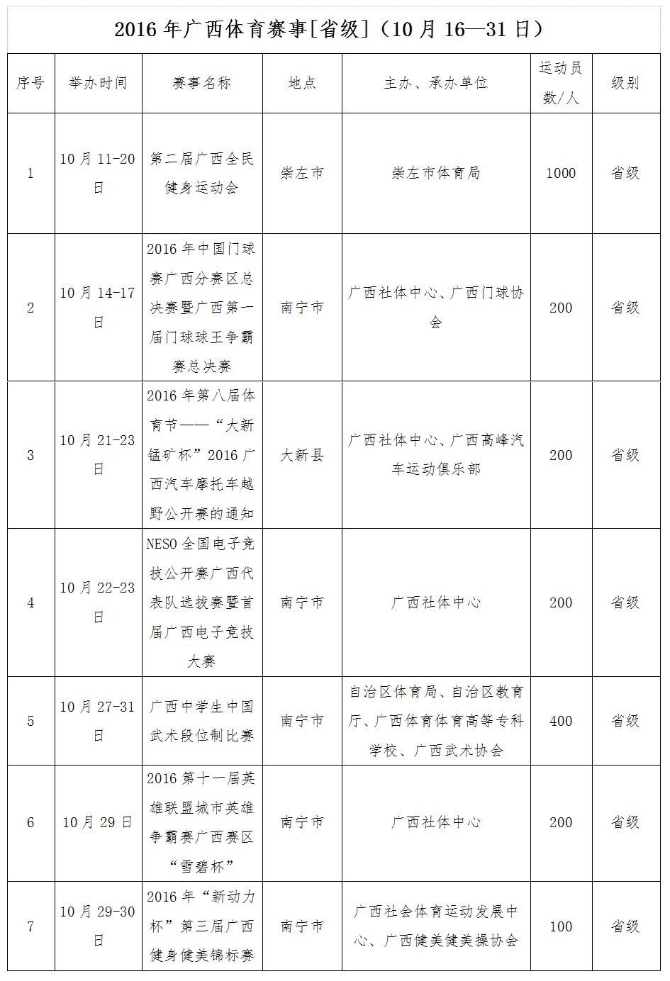 广西将举办的(省级体育赛事)计划表(2016年10月16—31日)