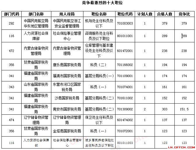 """截止17日8时:最热职位国税占据半壁江山 30个职位"""""""