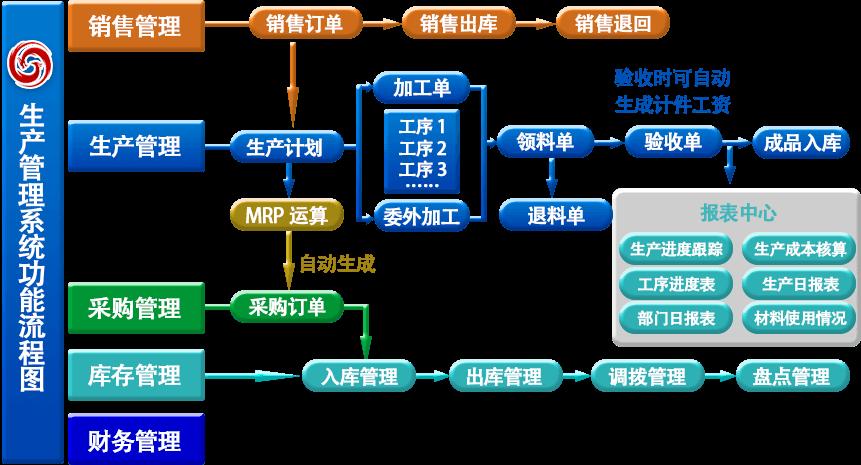 管理软件 上海管家婆工贸版图片