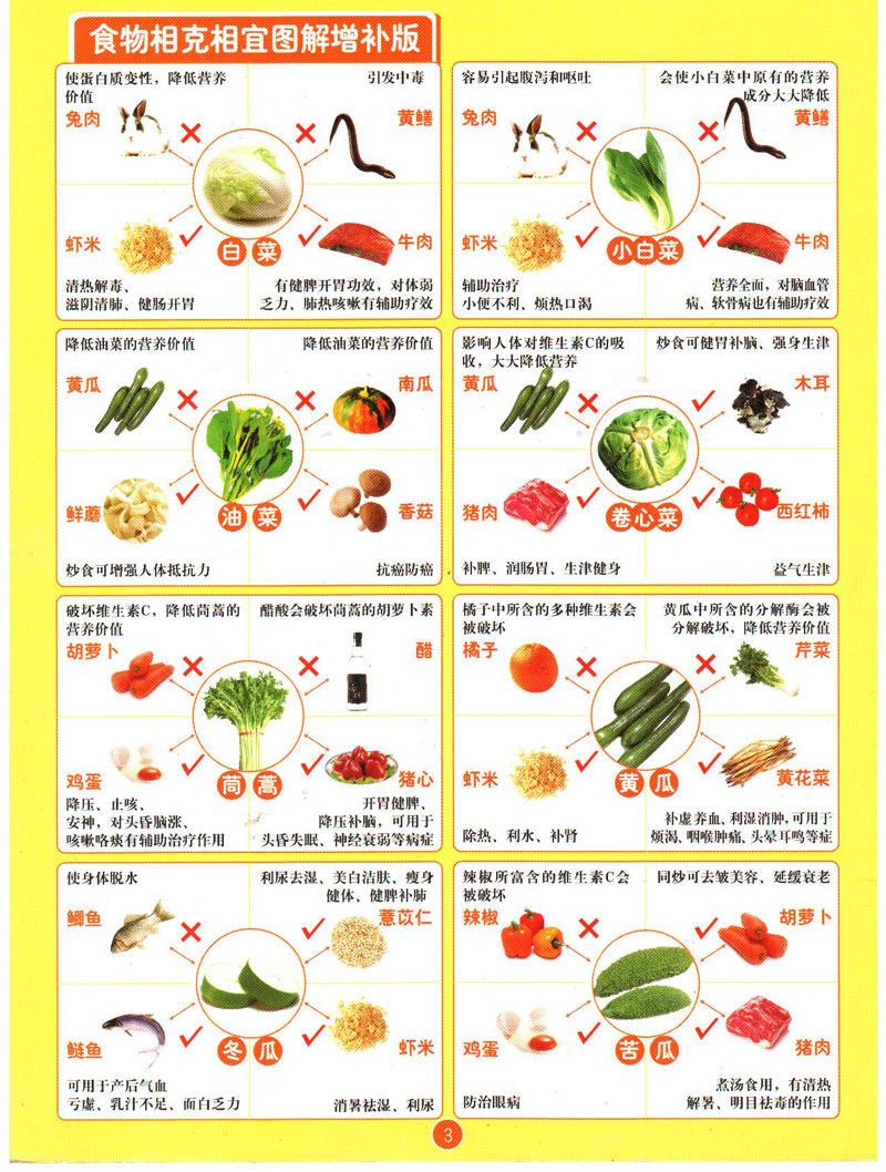 蔬菜水果相克相宜一览表