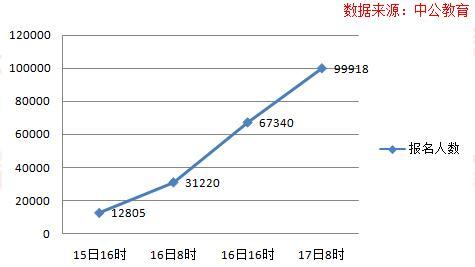 """截至17日8时:2017国考报名近十万人过审"""""""