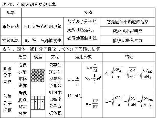 """48张表格,""""拆穿""""物理难学面具!物理很简单?"""""""