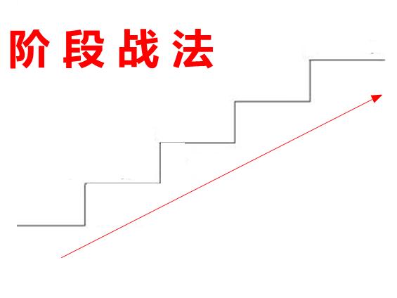 """午盘选股方法阶梯法"""""""