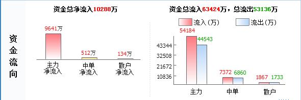 """东旭光电000413主力源头已查明 后市已成定局"""""""