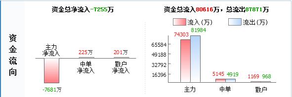 """锡业股份000960主力源头已查明 后市已成定局"""""""