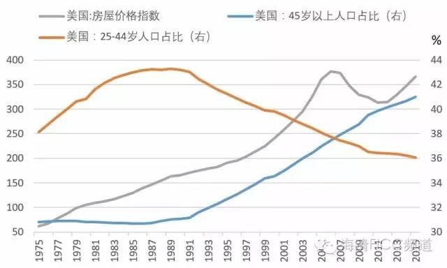 人口下降与房价_中国人口下降率