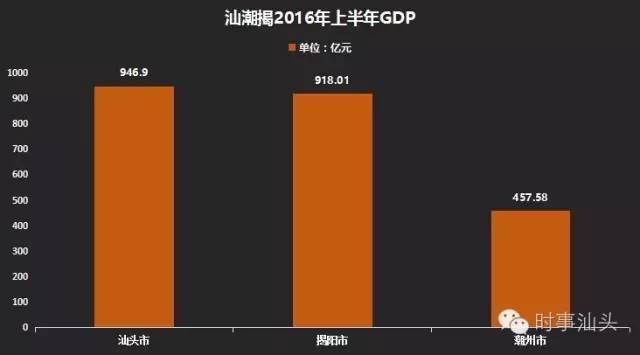 汕头揭阳GDP_揭阳去汕头的车照片