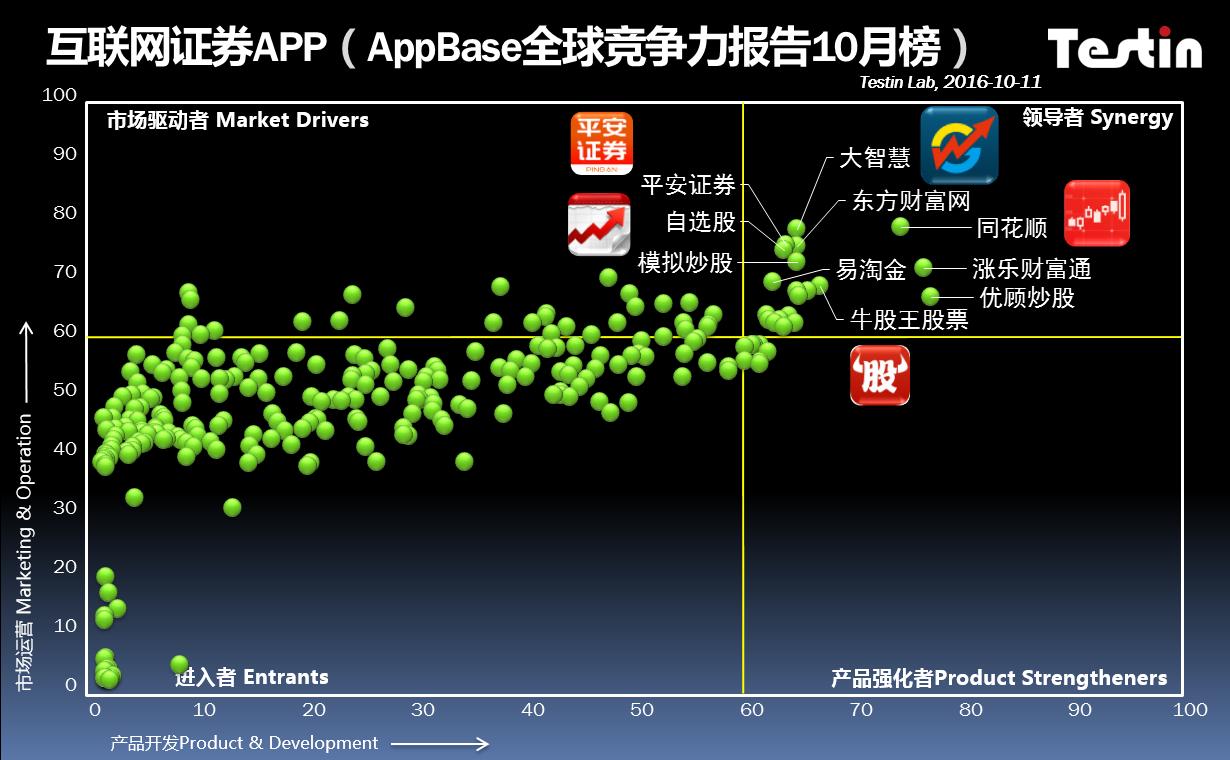 AppBase 10月互联网证券: 牛股网晋2016应用