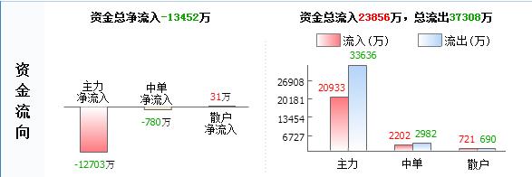 """大杨创世600233主力源头已查明 后市已成定局"""""""