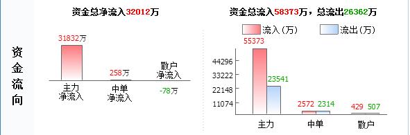 """浙江东日600113不要掉以轻心 后势惊人已成定局"""""""