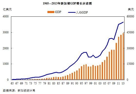 新加坡可贸易部门gdp_近50年来 新加坡缔造的奇迹有多大,你知道吗