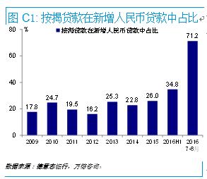 从土地市场看中国房地产泡沫风险