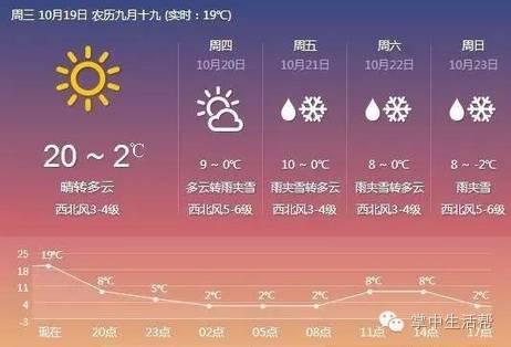 民乐县未来72小时天气预报 有雨夹雪天气