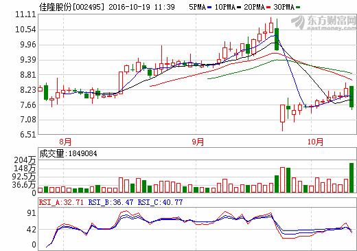 """佳隆股份002495主力发出惊人消息,后市走势已明朗"""""""