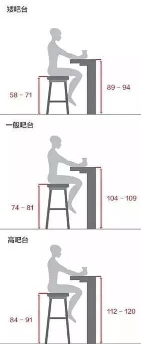 不同高度的吧台,与之相配的吧椅高度也不同.图片