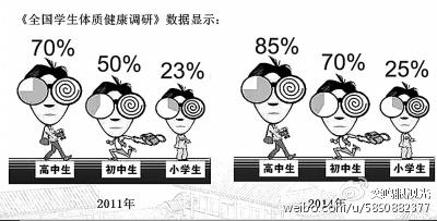 学生近视率逐年上涨   最新数据统计显示,我国近视人数不但高达4.5亿